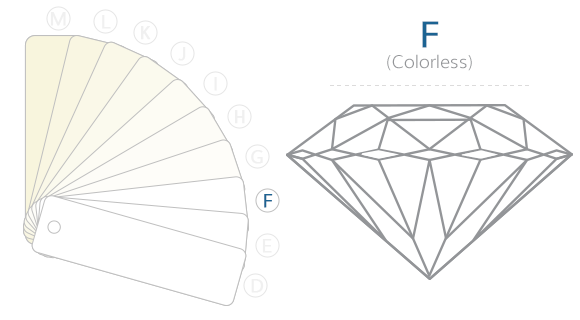 F Color Diamond Example