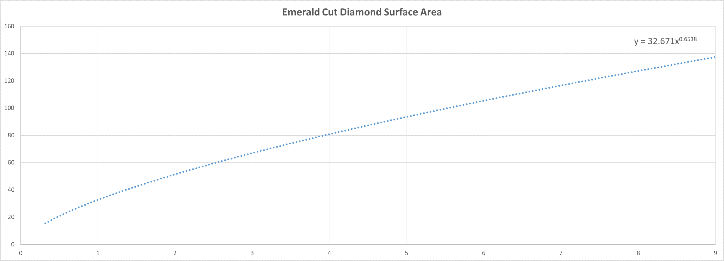 Emerald Diamond Carat Weight Versus Surface Area Chart